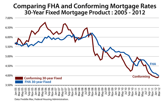 30-Year FHA Mortgage Rate