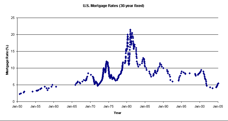 File:US-mortgage-rates-30yrFix.png - Wikipedia, the free encyclopedia