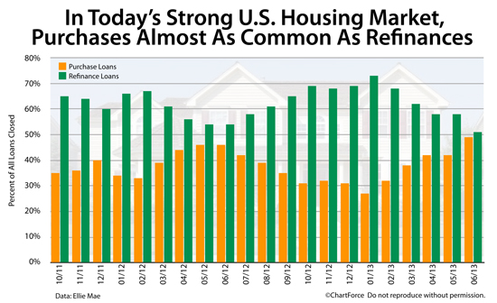 U.S. Housing : Purchase Mortgages Now Compete With Refinances